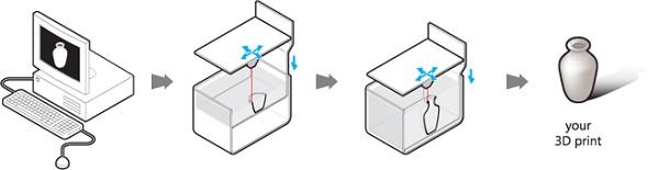 how 3d printing in metal works