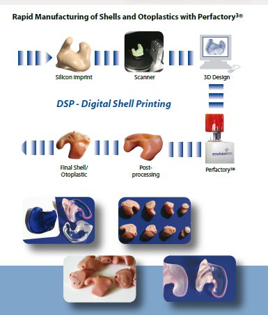 personalized medical 3D printing