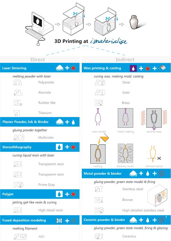 Tutorial Summer: 3D printing techniques | 3D Printing Blog