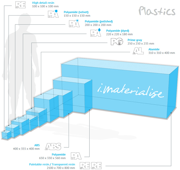 Tutorial Summer: Size matters! | 3D Printing Blog | i.materialise