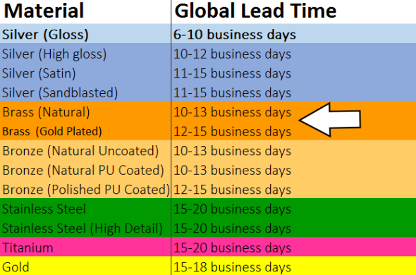 A chart comparing the new lead times for i.materialise's 3D printed metal. Bass has faster lead times, and our 3D printed brass has the fastest one.