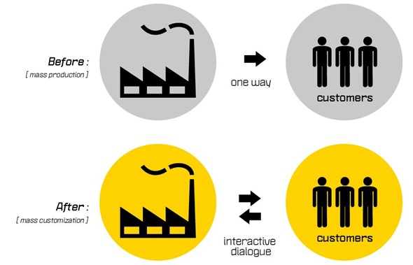Mass customization: the production workflow of the future.