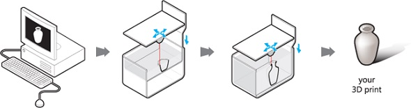 レーザー粉末焼結3Dプリントの仕組み