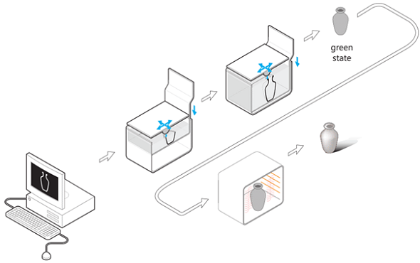 Materials 3d printeresting 3d printing process