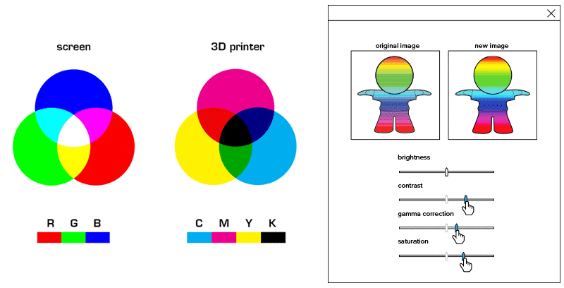 In Both CMYK And RGB Mixing These Basic Colors Leads To New Color Options